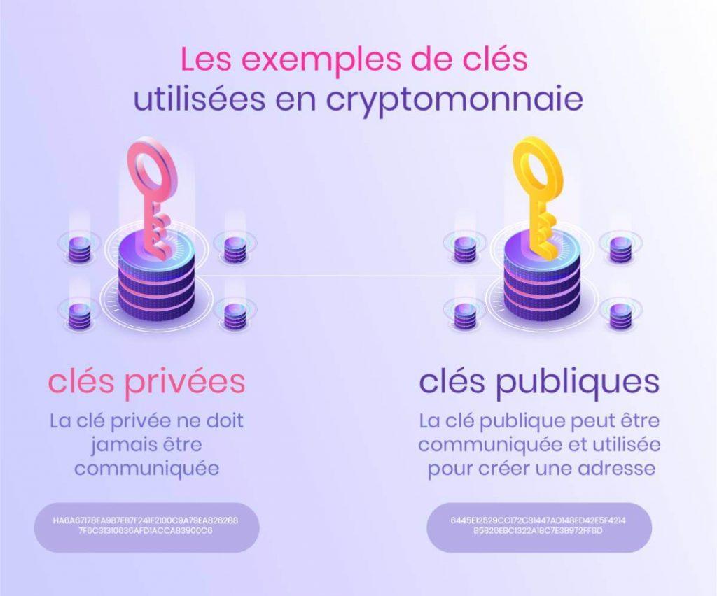 Clé publique, clé privée
