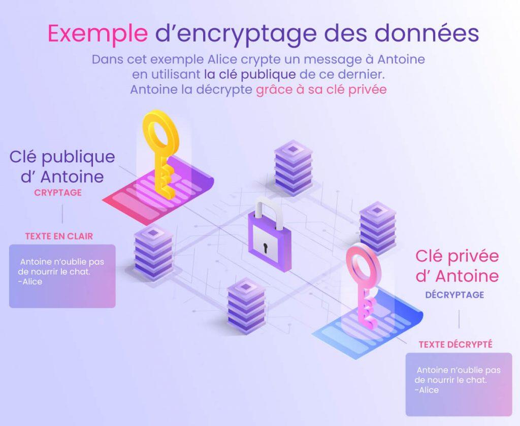 Exemple d'encryptage des données