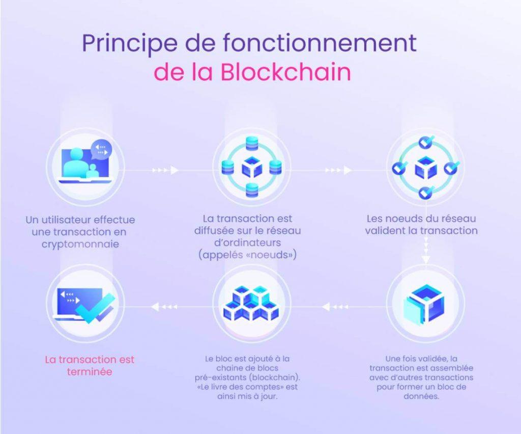 principe de la blockchain