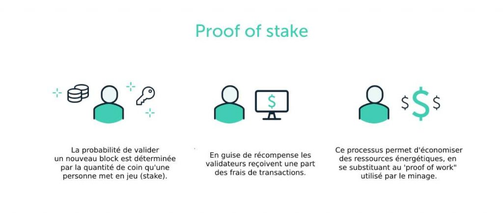 proof of stake definition