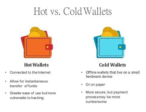 PLACEHOLDER Hot ou cold wallet pour investir dans le Bitcoin